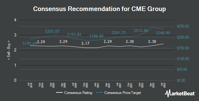 Analyst Recommendations for CME Group (NASDAQ:CME)