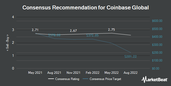 Analyst Recommendations for Coinbase Global (NASDAQ:COIN)