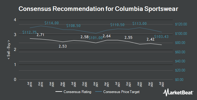 Analyst Recommendations for Columbia Sportswear (NASDAQ:COLM)