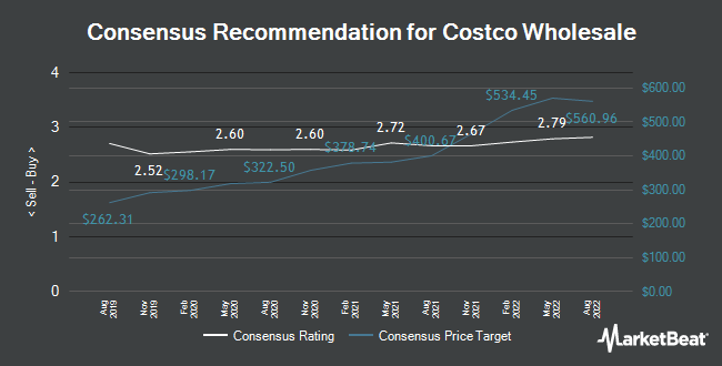 Analyst Recommendations for Costco Wholesale (NASDAQ:COST)