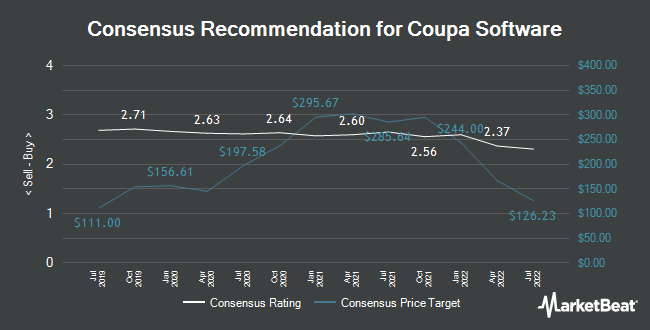 Analyst Recommendations for Coupa Software (NASDAQ:COUP)