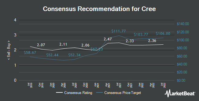 Analyst Recommendations for Cree (NASDAQ:CREE)
