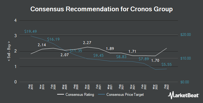 Analyst Recommendations for Cronos Group (NASDAQ:CRON)