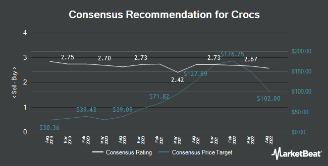 Analyst Recommendations for Crocs (NASDAQ:CROX)