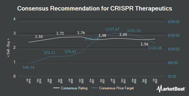 Analyst Recommendations for Crispr Therapeutics (NASDAQ:CRSP)