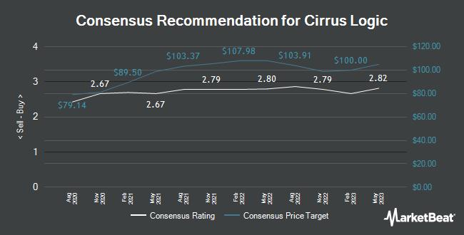 Analyst Recommendations for Cirrus Logic (NASDAQ:CRUS)