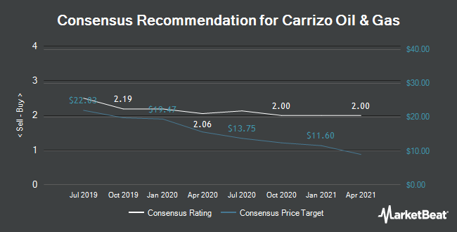 Analyst Recommendations for Carrizo Oil & Gas (NASDAQ:CRZO)