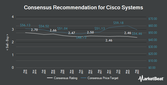 Analyst Recommendations for Cisco Systems (NASDAQ:CSCO)