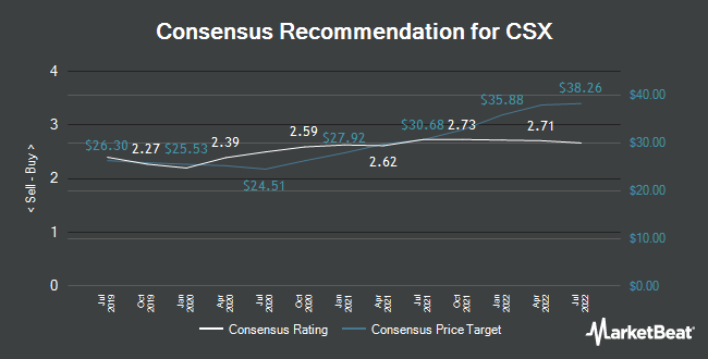 Analyst Recommendations for CSX (NASDAQ:CSX)