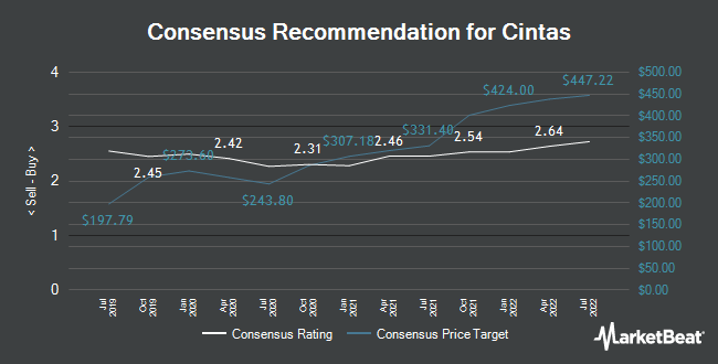 Analyst Recommendations for Cintas (NASDAQ:CTAS)