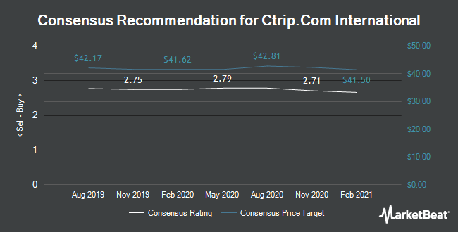 Analyst Recommendations for Ctrip.Com International (NASDAQ:CTRP)
