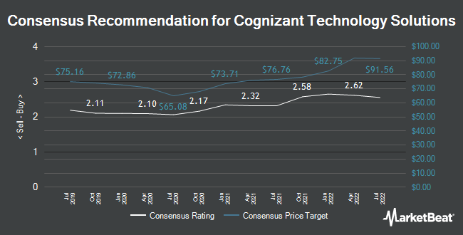 Analyst Recommendations for Cognizant Technology Solutions (NASDAQ:CTSH)