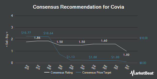 Analyst Recommendations for Covia (NASDAQ:CVIA)