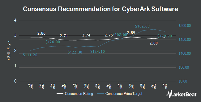 Analyst Recommendations for Cyberark Software (NASDAQ:CYBR)