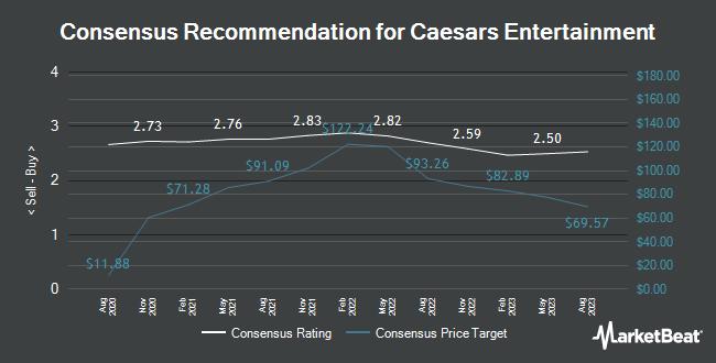Analyst Recommendations for Caesars Entertainment (NASDAQ:CZR)