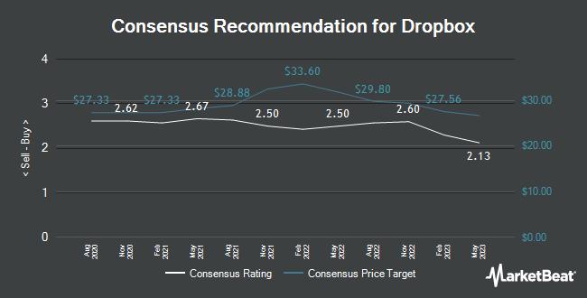 Analyst Recommendations for Dropbox (NASDAQ:DBX)