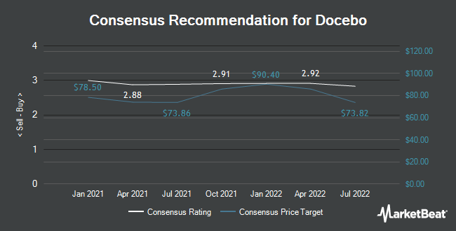Analyst Recommendations for Docebo (NASDAQ:DCBO)