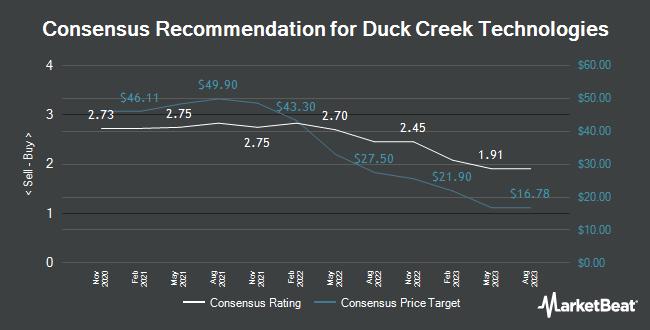 Analyst Recommendations for Duck Creek Technologies (NASDAQ:DCT)