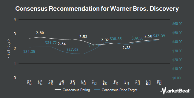 Analyst Recommendations for Discovery Communications (NASDAQ:DISCA)