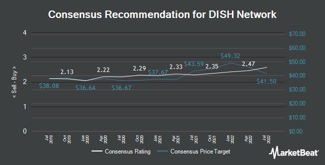 Analyst Recommendations for DISH Network (NASDAQ:DISH)