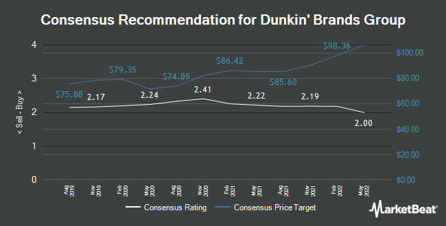 Analyst Recommendations for Dunkin Brands Group (NASDAQ:DNKN)