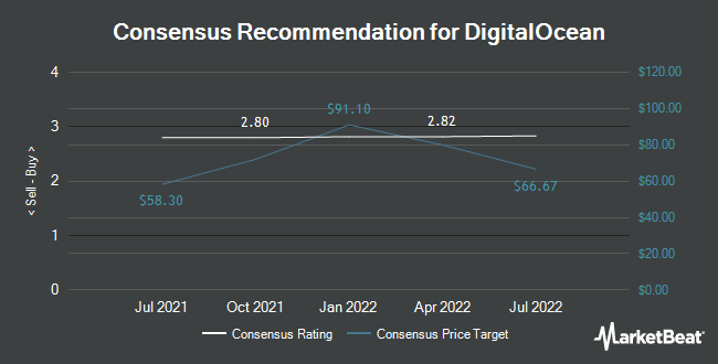 Analyst Recommendations for DigitalOcean (NASDAQ:DOCN)