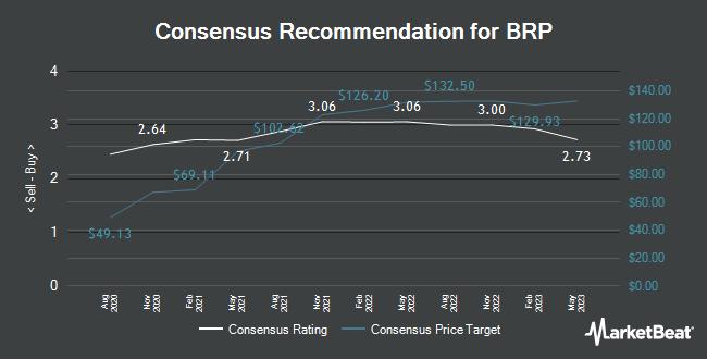 Analyst Recommendations for BRP (NASDAQ:DOOO)