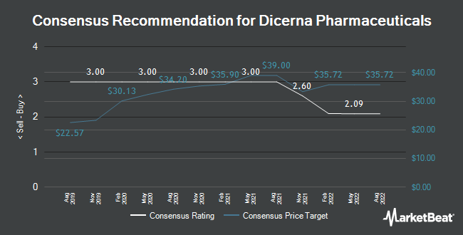 Analyst Recommendations for Dicerna Pharmaceuticals (NASDAQ:DRNA)