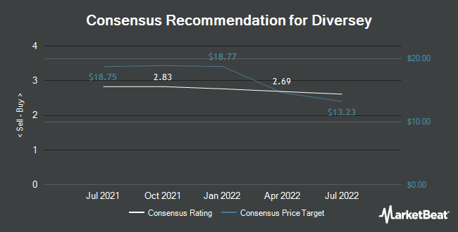 Analyst Recommendations for Diversey (NASDAQ:DSEY)