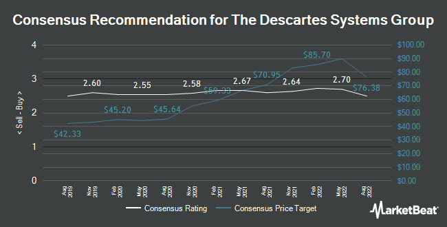 Analyst Recommendations for Descartes Systems Group (NASDAQ:DSGX)