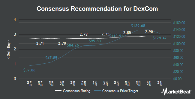 Analyst Recommendations for DexCom (NASDAQ:DXCM)