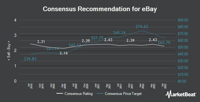 Analyst Recommendations for eBay (NASDAQ:EBAY)