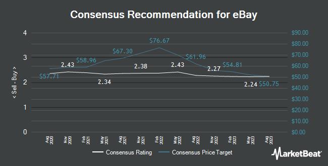 Analyst Recommendations for eBay (NASDAQ:EBAY)