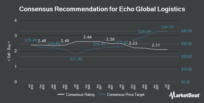 Analyst Recommendations for Echo Global Logistics (NASDAQ:ECHO)
