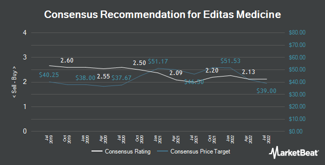 Analyst Recommendations for Editas Medicine (NASDAQ:EDIT)