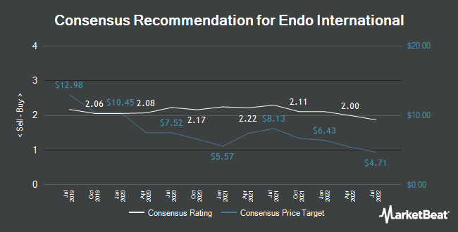 Analyst Recommendations for Endo International (NASDAQ:ENDP)