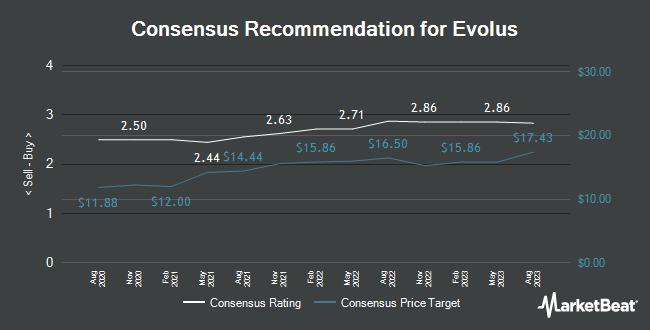 Analyst Recommendations for Evolus (NASDAQ:EOLS)