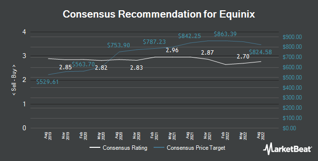 Analyst Recommendations for Equinix (NASDAQ:EQIX)