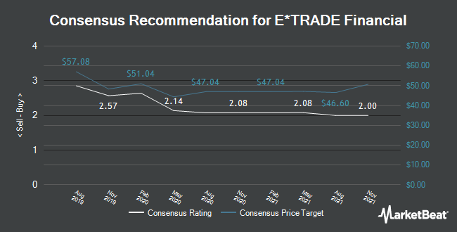Analyst Recommendations for E*TRADE Financial (NASDAQ:ETFC)