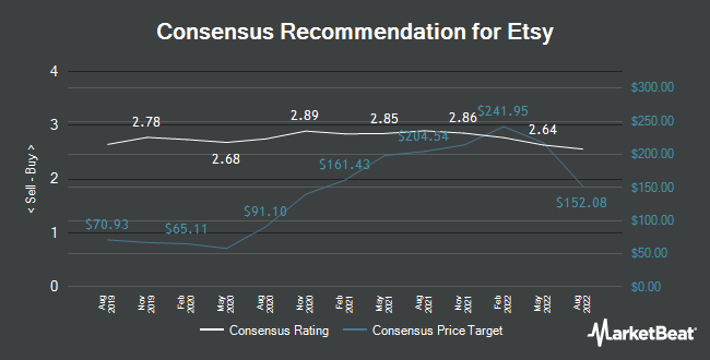 Analyst Recommendations for Etsy (NASDAQ:ETSY)
