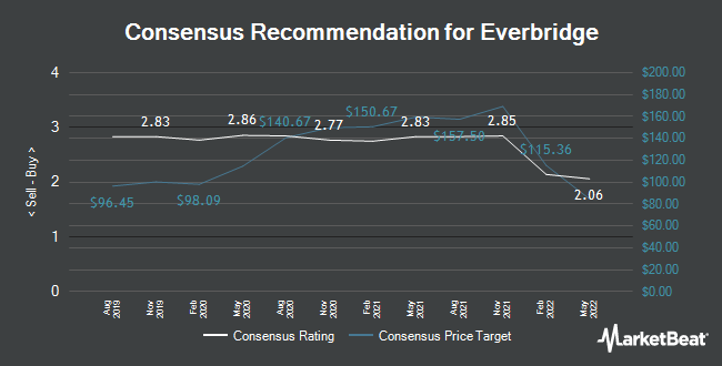 Analyst Recommendations for Everbridge (NASDAQ:EVBG)