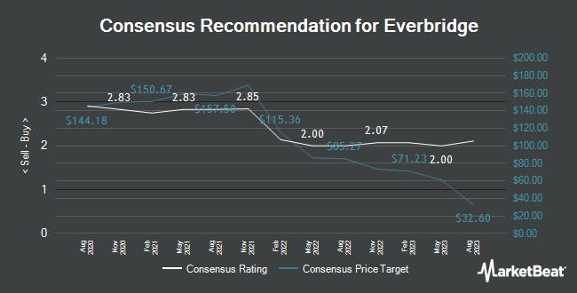 Analyst Recommendations for Everbridge (NASDAQ:EVBG)