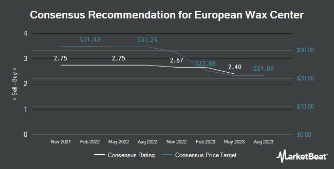 Analyst Recommendations for European Wax Center (NASDAQ:EWCZ)