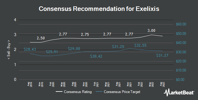 Analyst Recommendations for Exelixis (NASDAQ:EXEL)