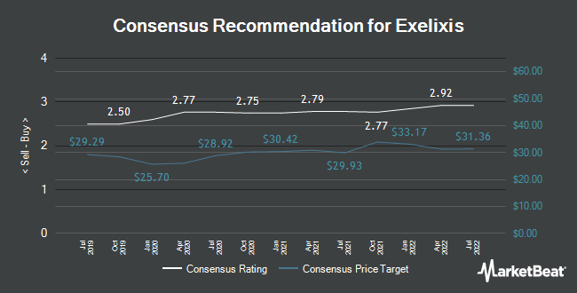 Analyst Recommendations for Exelixis (NASDAQ:EXEL)