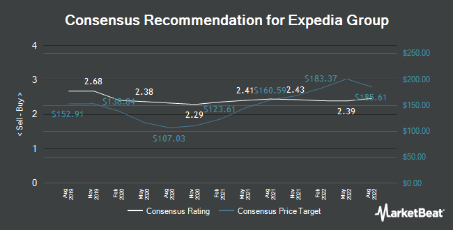 Analyst Recommendations for Expedia Group (NASDAQ:EXPE)