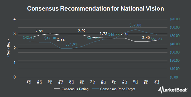 Analyst Recommendations for National Vision (NASDAQ:EYE)