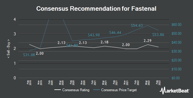 Analyst Recommendations for Fastenal (NASDAQ:FAST)
