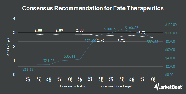 Analyst Recommendations for Fate Therapeutics (NASDAQ:FATE)