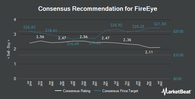 Analyst Recommendations for FireEye (NASDAQ:FEYE)